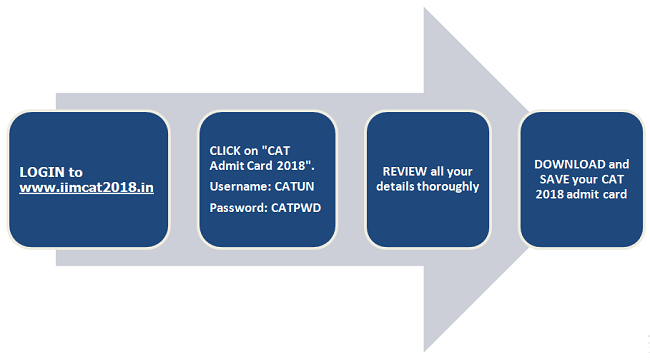 CAT Admit Card Login details