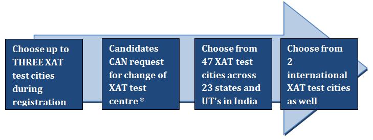 XAT Exam Centers 2019