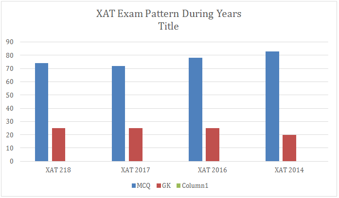 XAT Application Form 2019