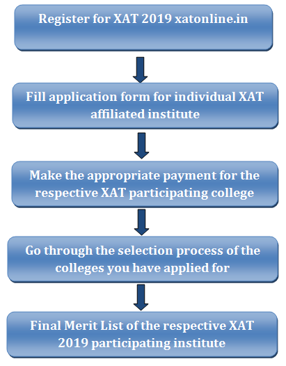 XAT Participating Institutes 2019