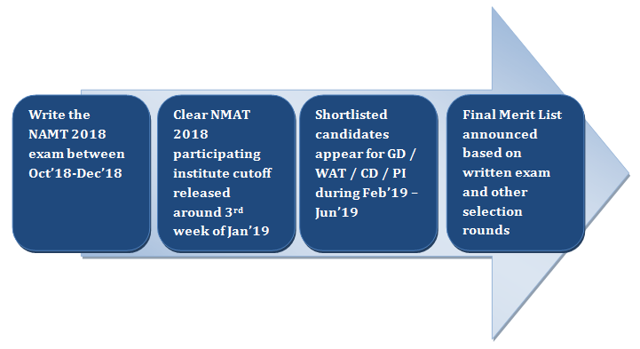 NMAT Selection Procedure 2019
