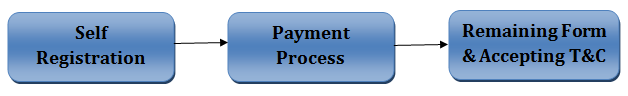 CMAT Form Process