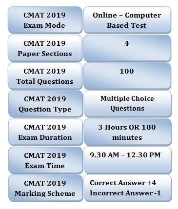 CMAT Exam Pattern 2019