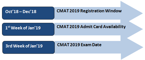 CMAT Admit Card Dates