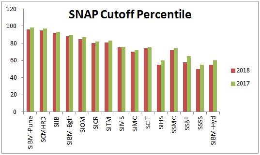 SNAP Cutoff Percentile