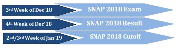 SNAP Dates