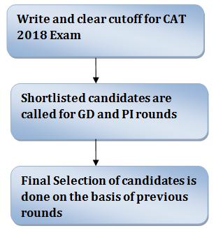 IIM Ahmedabad Selection Procedure 2018