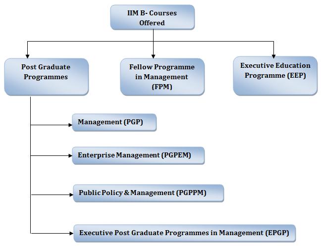 IIM Bangalore Admission Program