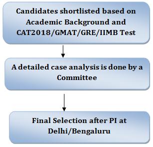 IIM Bangalore PGPPM Criteria 2018