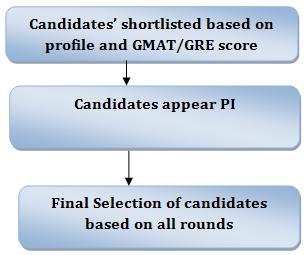IIM Bangalore EPGP Criteria 2018