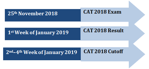 CAT Cutoff 2018
