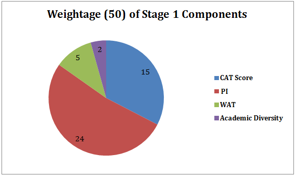 IIM Calcutta Weightage 1