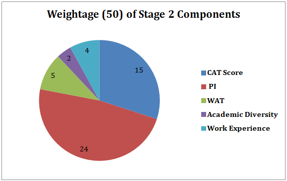 IIM Calcutta Weightage 2