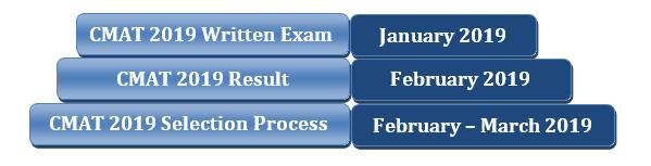 CMAT Selection Procedure