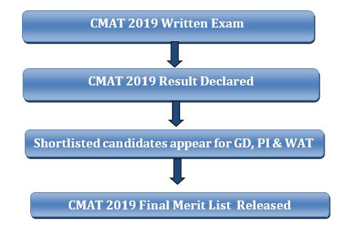 CMAT Procedure