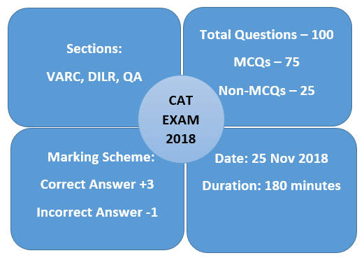 Negative Marking in CAT is Crucial
