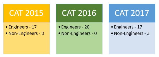 CAT Scores