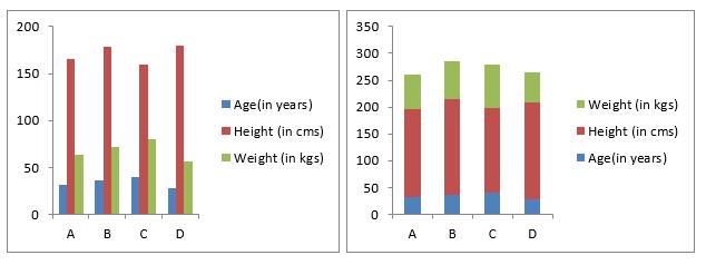 Bar Graphs Data interpretation