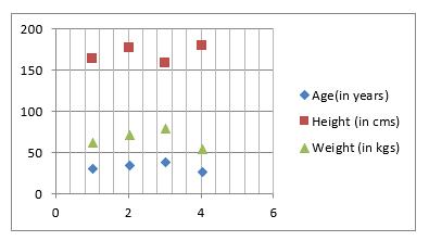 Scatter Chart DI