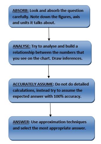Chart DI