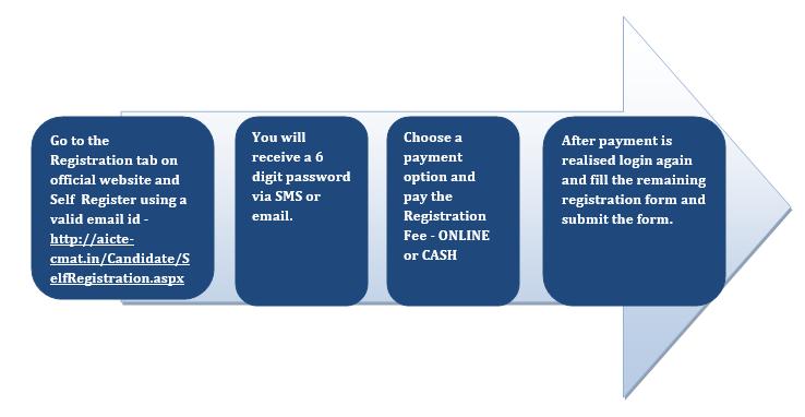 CMAT Registration Steps