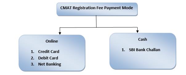 CMAT Payment Mode