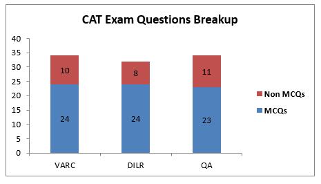 CAT Exam Questions