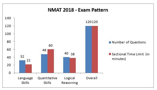NMAT 2018