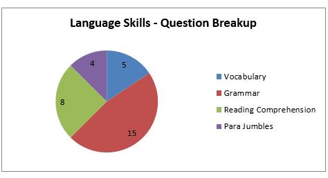 NMAT Language Skills