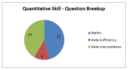 NMAT Quantitative Skill