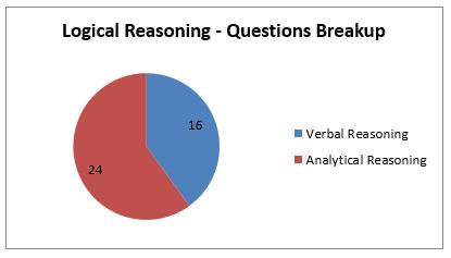 NMAT Logical Reasoning