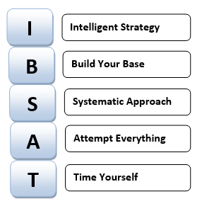 IBSAT Exam