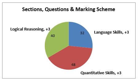 NMAT Exam Pattern