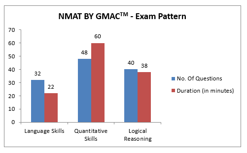 NMAT Marking Scheme