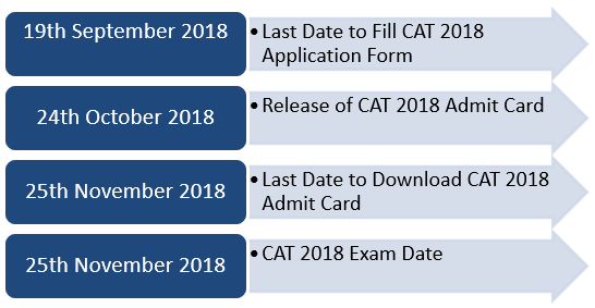 CAT Admit Card Dates