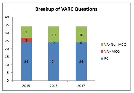 CAT Exam VARC Questions