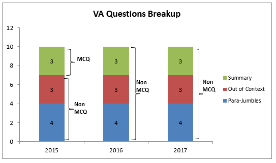 Analysis of VARC in CAT Exam in past 3 years - MBA Rendezvous