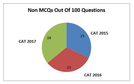 Non MCQs