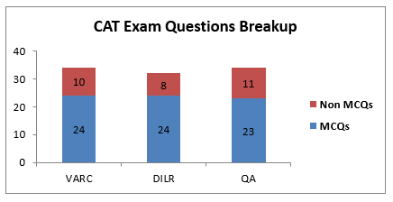 CAT Exam questions