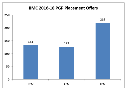 IIM Calcutta Placements