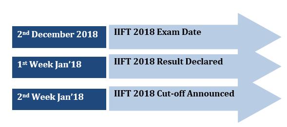 IIFT Cut Off