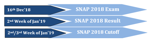 SNAP Exam Cut off, SNAP 2019