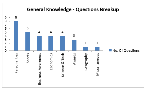 General Knowledge - SNAP Exam